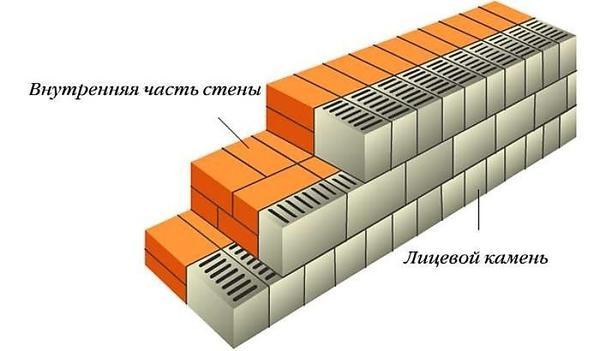 Одновременная кладка стены и облицовки. Фото с сайта ostroykevse.com