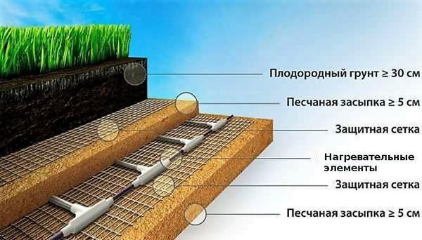Система тёплый пол для отопления теплицы. Фото с сайта teplichniku.ru