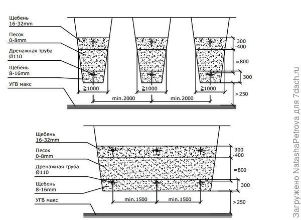 Схема отсыпки поля фильтрации