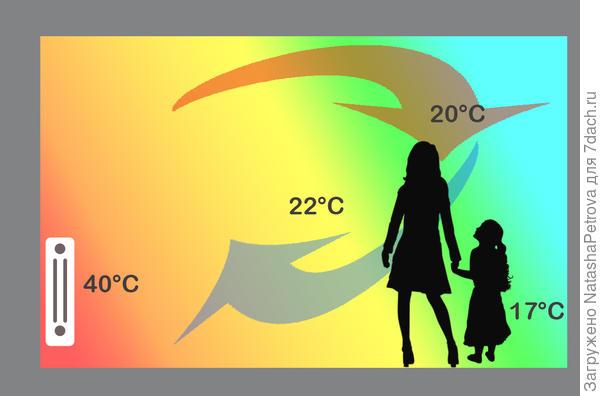 Схема движения тёплого воздуха при отоплении настенным радиатором