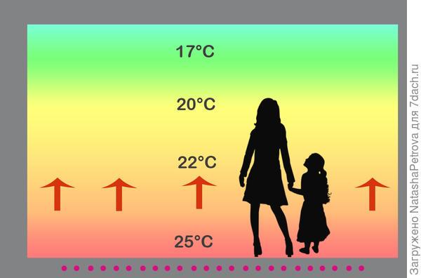 Схема движения тёплого воздуха при отоплении тёплыми полами