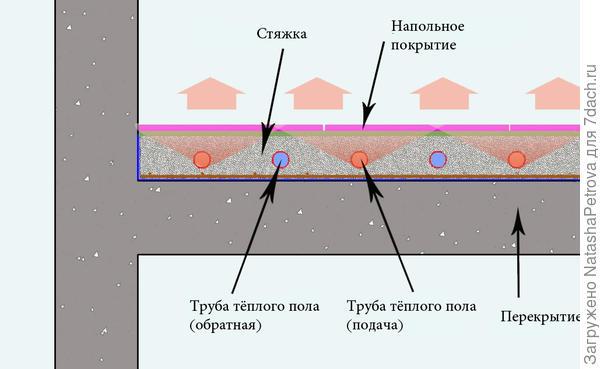 Принципиальная схема водяного тёплого пола