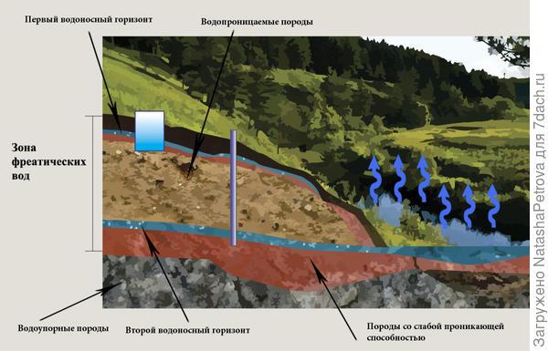 Схема водоносных слоёв