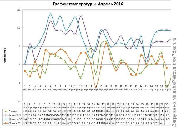 температура апрель 2016