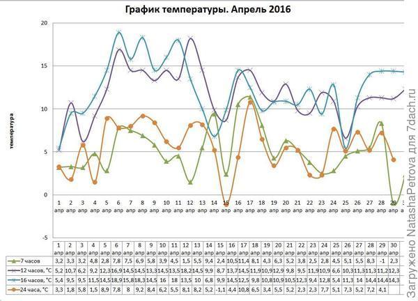 График температуры апреля 2016 года
