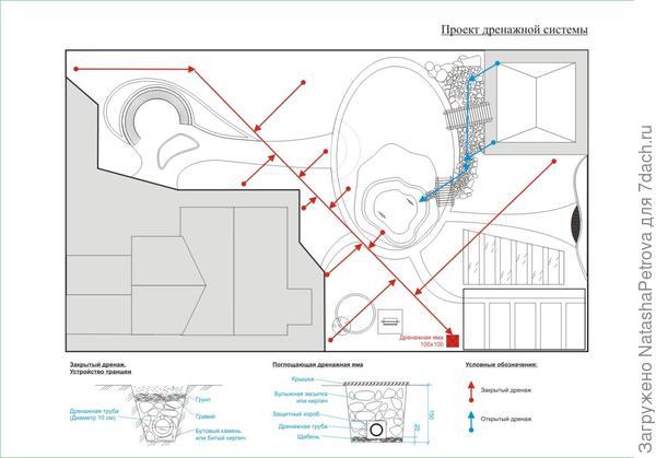 План дренажной системы. Фото с сайта http://matline.ru/