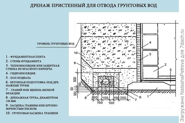 """Схема устройства пристенного дренажа. Рисунок из СНиП 2.02.01-83 """"Основания зданий и сооружений"""""""