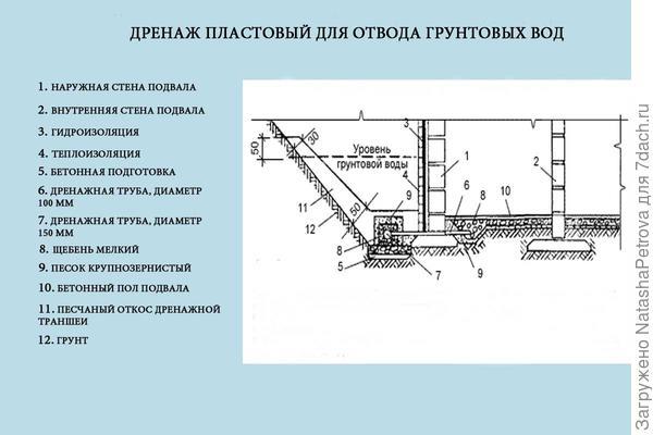 Схема устройства пластового дренажа. Рисунок из СНиП 2.02.01-83 «Основания зданий и сооружений»