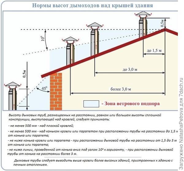 Высота дымохода СНиП 2.04.05-91