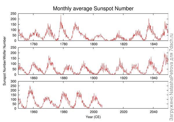 Солнечная активность с 1750 по 2006 годы. Автор: Leland McInnes at the English language Wikipedia, CC BY-SA 3.0, https://commons.wikimedia.org/w/index.php?curid=1578804