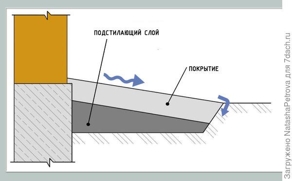 Если нет отвода воды с отмостки - вода будет затекать под неё