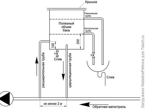 Схематичное устройство расширительного бака открытого типа. Иллюстрация из книги Сканави Н. А. и Махова Л.В. Отопление