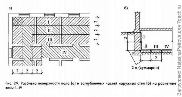 Схема разбивки поверхности пола на расчётные зоны. Иллюстрация из книги Е. Г. Малявиной Теплопотери здания