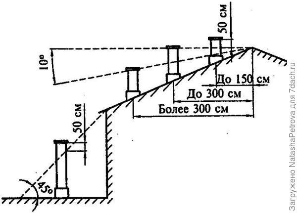 Схема правильной высоты дымохода относительно конька. Фото с сайта http://gidotopleniya.ru