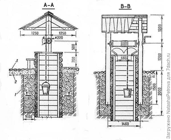 Устройство колодца и глиняного замка. Фото с сайта http://www.kolodec.ru