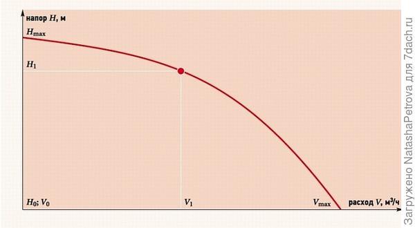 Соотношение напора и расхода насоса. Фото с сайта https://www.c-o-k.ru/