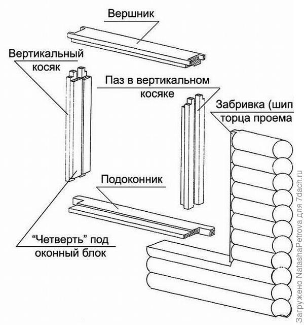 Схема устройства окосячки. Фото с сайта https://www.allremont59.ru