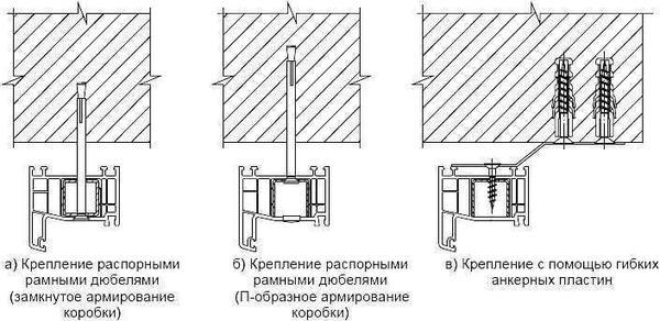 Варианты крепления оконной рамы. Рисунок из ГОСТ 30971-2012. Фото с сайта http://docs.cntd.ru