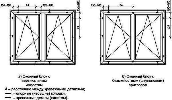 Схема расположения крепежа и опорных колодок. Рисунок из ГОСТ 30971-2012. Фото с сайта http://docs.cntd.ru