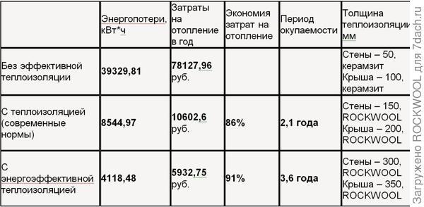 Сравнительная таблица, показывающая период окупаемости эффективной теплоизоляции