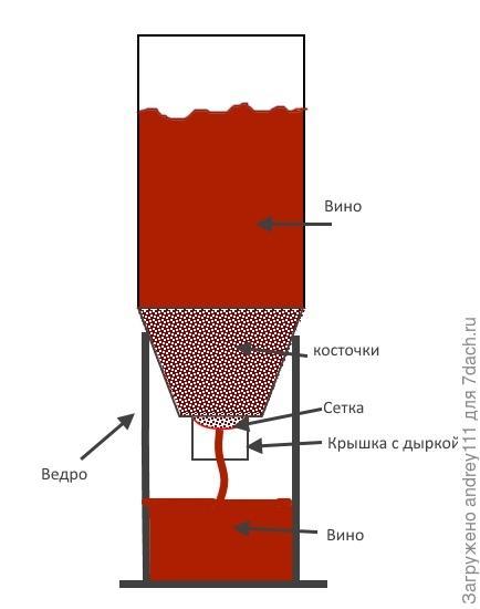 Бомба винодельческая