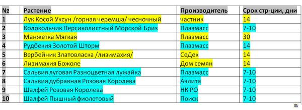 список №1