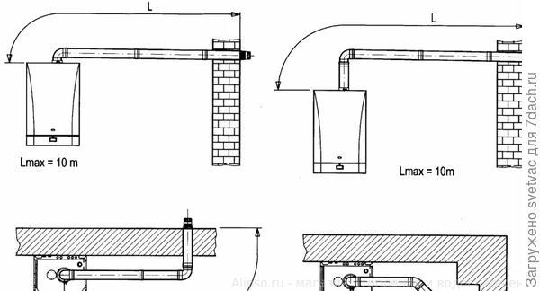 Возможные варианты установки дымохода