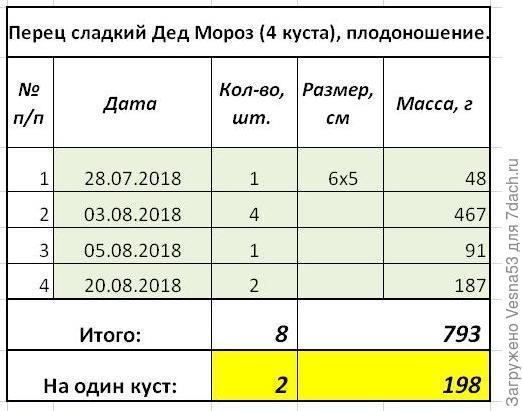 Итоги плодоношения по состоянию на 20 августа.