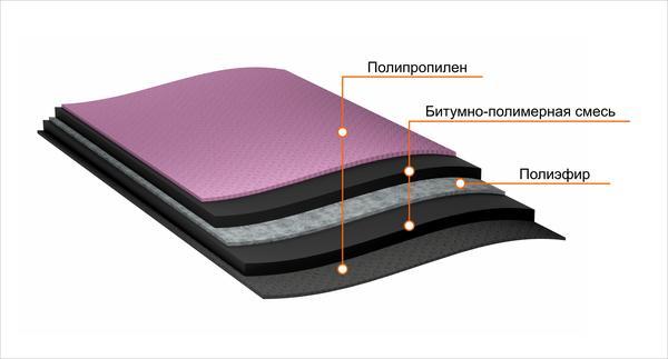Верхним слоем на битум наносится защита, чаще всего используются мелкозернистые пески или синтетические покрытия