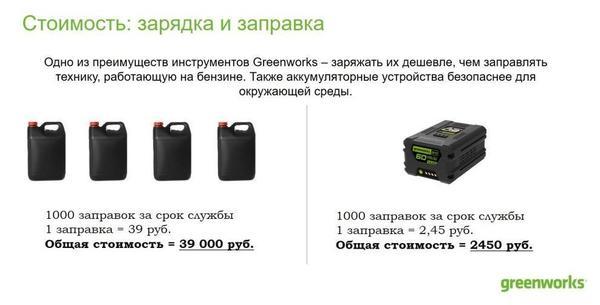 Сравните расходы на зарядку и заправку