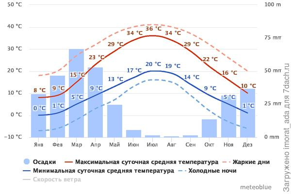 Средняя температура и осадки