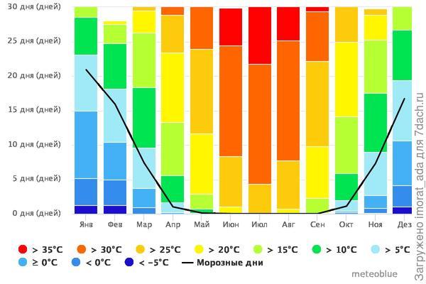 Максимальные температуры