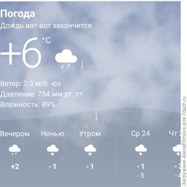 23 января- тепло